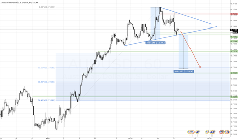 AUDUSD: AUDUSD triangle points to 0.7300