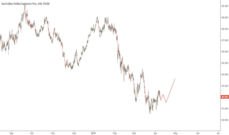 AUDJPY: AUDJPY Short Term Mixed Sentiment