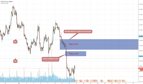 USDJPY: USD/JPY Possible reversal zone