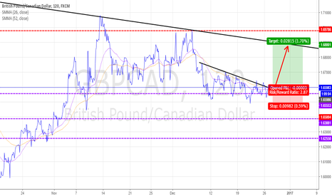 GBPCAD: GBPCAD : BUY THE BREAKOUT