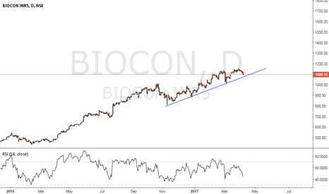 BIOCON: BIOCON MAKE IT OR BREAK IT