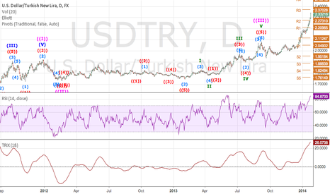 USDTRY: USDTRY LOOKS PROMISING IN THE SHORT SIDE