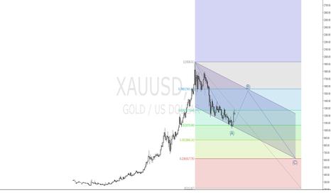 XAUUSD: a long idea