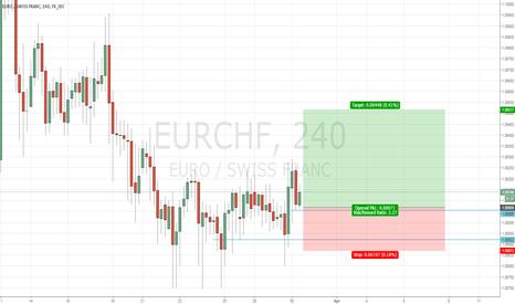 EURCHF: Trade Alert # 16 Buy EURCHF