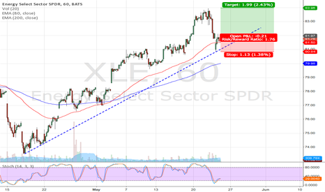 XLE: XLE long setup (short term trade)