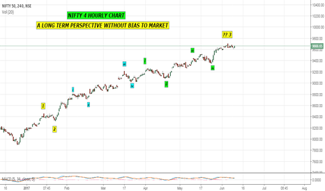 NIFTY: NIFTY 4 HOURLY CHART