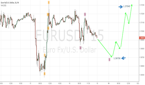 EURUSD: Euro next week