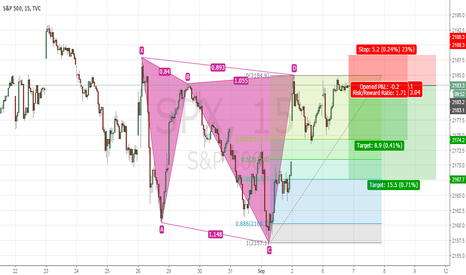 SPX: Possible Bearish Cypher on M15