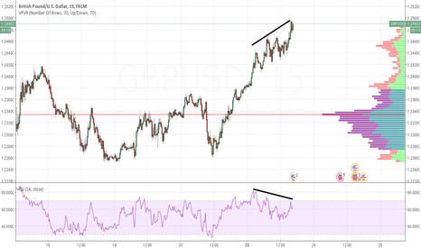 GBPUSD: Looks like bearish divergence to me (GBPUSD m15)
