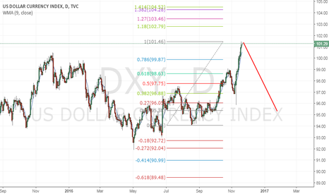 DXY: dxy swing area this week look for sell oppty