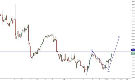 DXY: Is The USD setting up a bullish ABC?