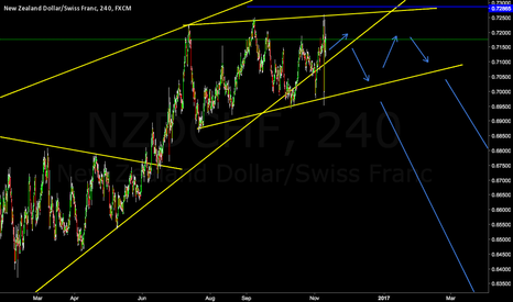 NZDCHF: NZDCHF Major Support Break And Reversal Wedge **Short**