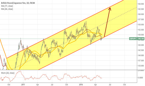 GBPJPY: An ascending channel on GBPJPY. Let's hope for a best.