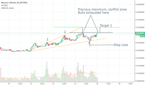 XMRBTC: XMR bull triangular channel or double top