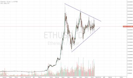 ETHUSD: ETH - Hãy kiên nhẫn đợi