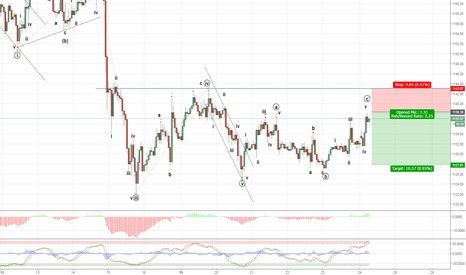 XAUUSD: Gold may be a short
