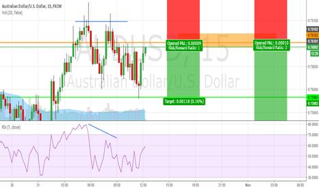 AUDUSD: Potential 2618 Short trade on AUDUSD