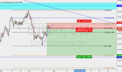 EURJPY: let's see...