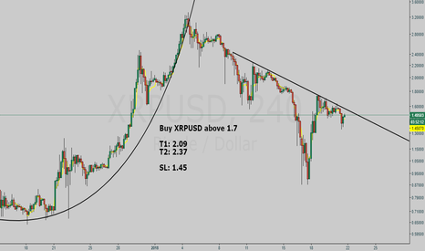 XRPUSD: Ripple buy setup