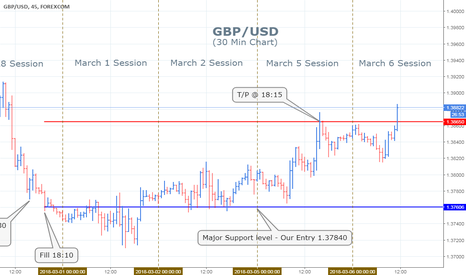 GBPUSD: Great British Pound Currency Chart - Trade Feb 28/March 5