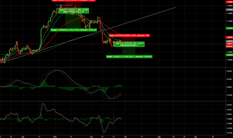 GBPCAD: GBP/CAD 200 Pips + Short Opportunity