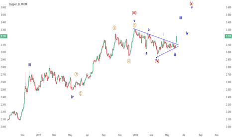 COPPER: UPDATE: HUGE day for Copper, expect consolidation