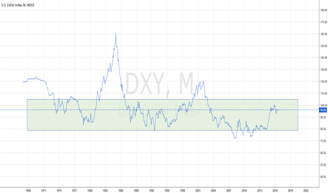 DXY: DXY: US Dollar Index