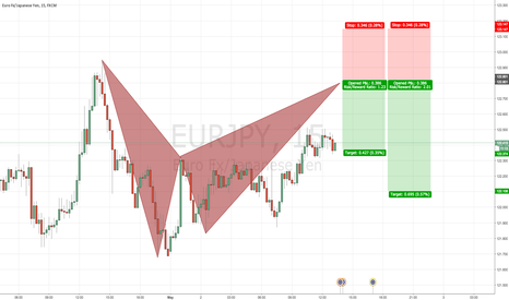 EURJPY: EURJPY 15 Bearish BAT PATTERN @ 122.80
