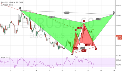 EURUSD: Gartley Bearish, Cypher Bullish
