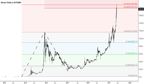 BTCUSD: Bitcoin price reached 1.618 Fibonacci extension of 2012 and 2015