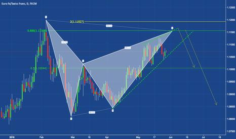 EURCHF: Bearish Bat - Selling at around 1.11500