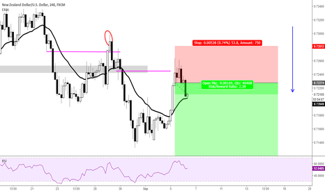 NZDUSD: Shorting level in a DT