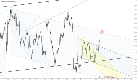 GBPUSD: GBPUSD short top of channel