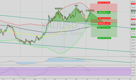XAUUSD: GOLD Short with H&S Pattern under development with MACD DVG.