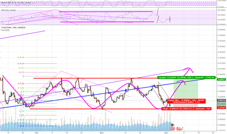 EURGBP: Hope you see the channel in red
