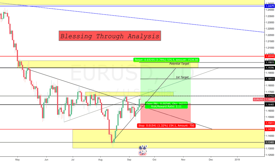 EURUSD: Long Opportunity for EURUSD