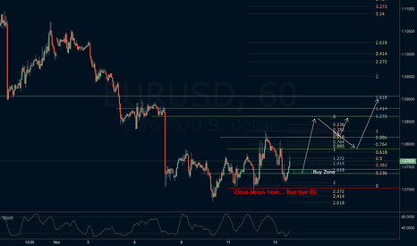 EURUSD: EURUSD thoughts