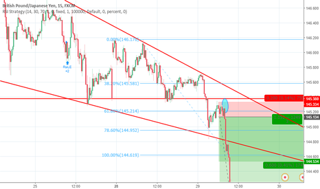 GBPJPY: GBPJPY VENTA EXITOSA TP 60 PIPS