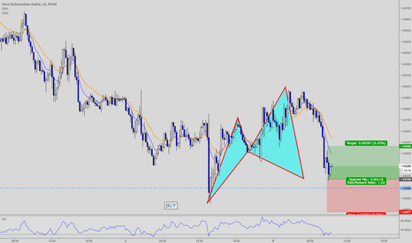 EURAUD: EURAUD 30+ Pips 15 Min Advanced CYPHER Pattern