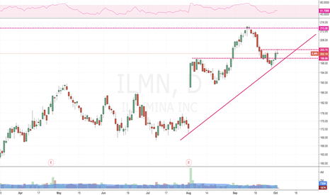 ILMN: Not bad risk to reward on long, small PB on low volume