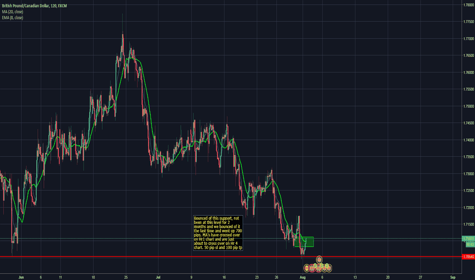 GBPCAD: GBPCAD BUY