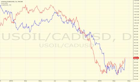 USOIL/CADUSD: WTICAD vs CADUSD