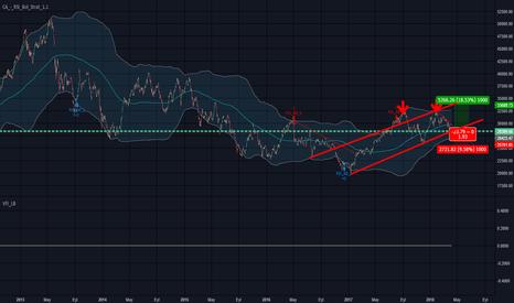XU100/USDTRY: alt trend  yukselıs kanalı dip duzeltmesı tamam yoluna devam....