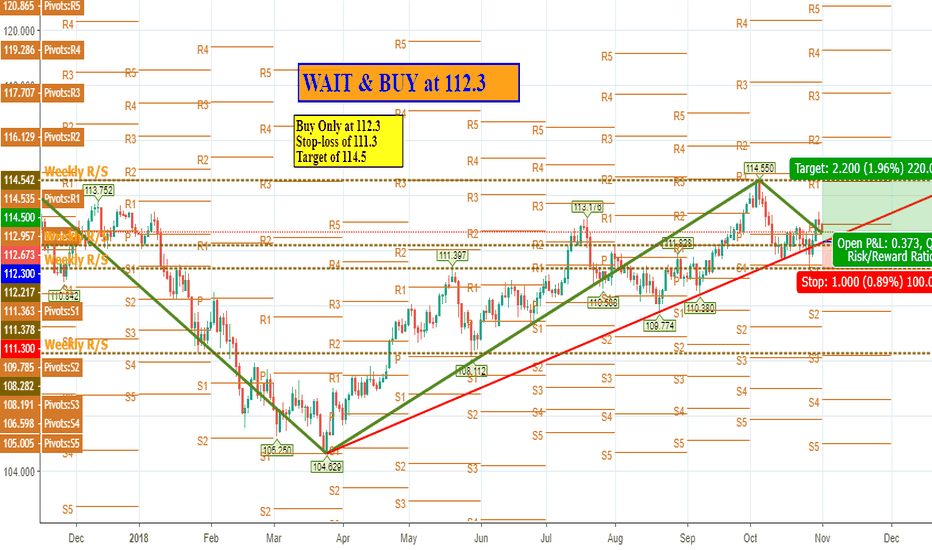USDJPY: USDJPY: BUY Only at 112.3 SL 111.30 Target 114.50