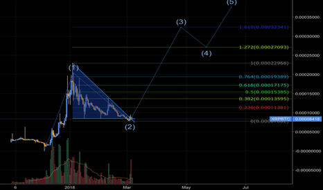 XRPBTC: XRP looking at wave 3?