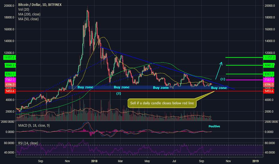 BTCUSD: Bitcoin, ready to rocket again?