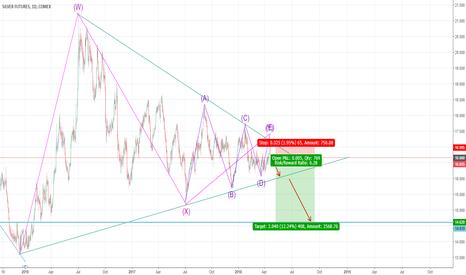 SI1!: Short SI: Long-term short position