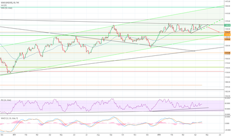 GOLD: Gold possible outbreak
