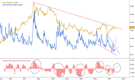 GC1!: Gold and volatility $GC_F