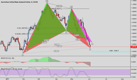 AUDNZD: AUDNZD HARMONIC PATTERNS